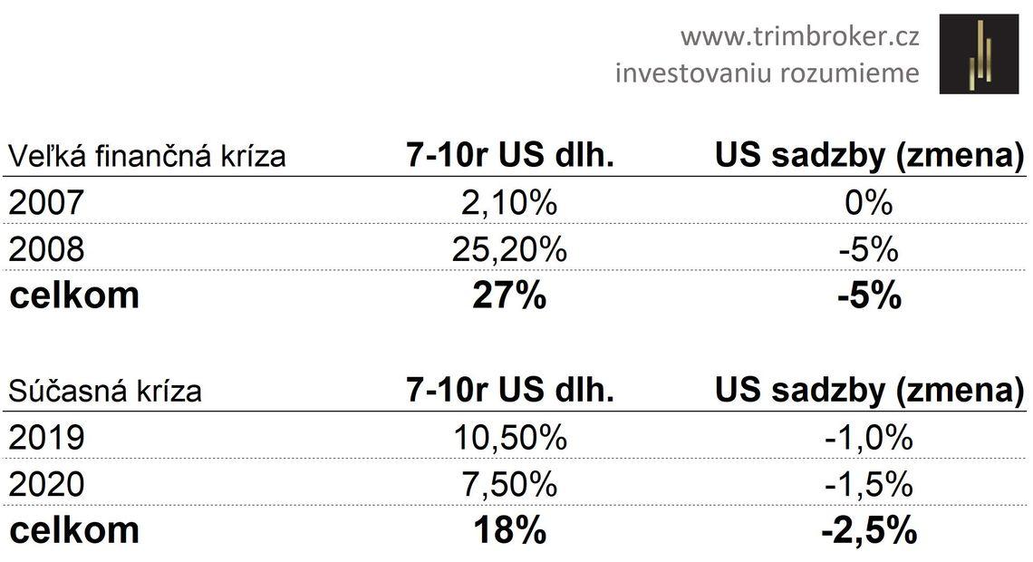 Zdroj: www.trimbroker.cz, rast ceny amerických dlhopisov (ETF. CSBGU0, 7-10r) v roku krízy a roka kríze predchádzajúceho.
