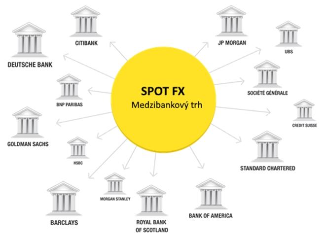 Spot forex